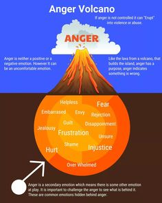 """""""Anger is a secondary emotion"""" Mental Health Counseling, Mental And Emotional Health, Social Emotional Learning, Health Education, Physical Education, Counseling Activities, School Counseling, Therapy Activities, Anger Management Activities For Kids"""