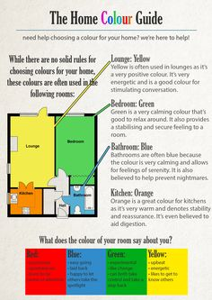 A handy little guide to help you choose colours for your home - with a free personality guide! Room Colors, House Colors, 2bhk House Plan, Wall Color Combination, How To Feng Shui Your Home, Living Room Tv Unit Designs, Vastu Shastra, Home Building Design, Feng Shui Tips