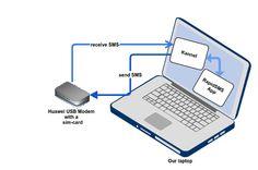 Build an 'SMS center' with Python , Kannel and a GSM modem — Medium