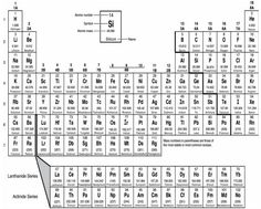 8.P 8.6 Elements of the Periodic Table - Students will explore connections and applications of science content through interactions with authentic, real world media provided by Associated Press.