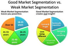 Market segmentation research