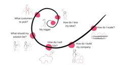 Start Your Entrepreneurial Journey - Denis Oakley My Test, Learn Faster, Activity Sheets, Starting Your Own Business, Entrepreneurship, Oakley, Journey, The Journey