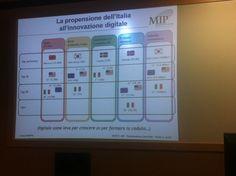 Propensione dell'Italia all'innovazione digitale.