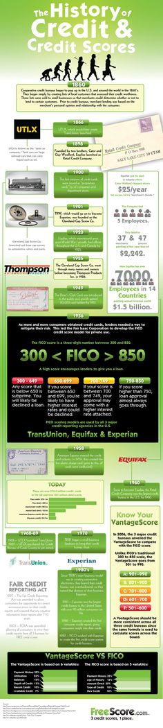 History of Credit & Credit Scores