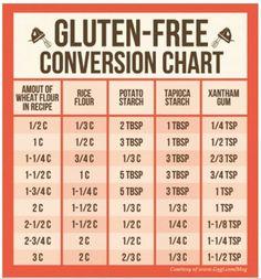 Gf conversion chart