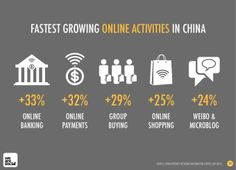 What Is The Social Media Landscape In 2013 China? #infographic #slideshow