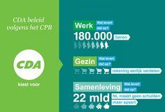 Wat levert het CDA programma Nederland op? 180.000 nieuwe banen; eerlijke kosten verdeling en Nederland wordt schuldenvrij!