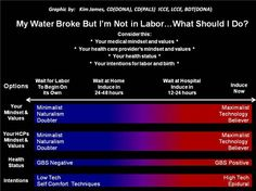 "Great reference chart (and post) for what to do when water breaks and contractions don't start... ""My Water Broke but I'm Not in Labor... Now What?"" by Kim James, Certified Birth Doula"