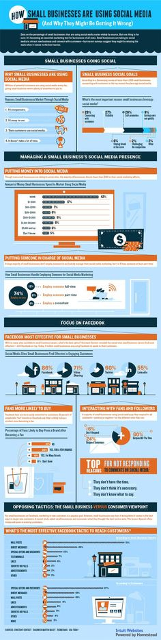 How Small Businesses Are Using Social Media (Infographic) #socialmedia #infographic #infographics