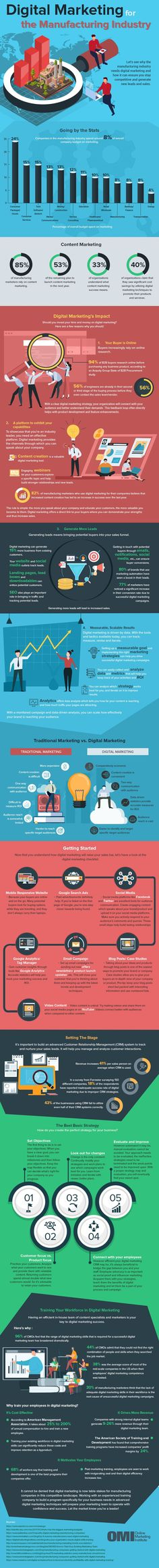 Infographic: Digital Marketing for The Manufacturing Industry - Online Marketing Institute Digital Marketing Strategy, Online Marketing, Social Media Marketing, Marketing Institute, Lead Nurturing, Steps To Success, Infographics, Budgeting, Internet Marketing