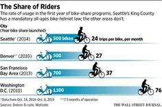 Do Bike Helmet Laws Do More Harm Than Good? - WSJ