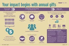Your impact beings with annual gifts infographic