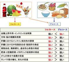 378)フルクトース(果糖)の「不健康作用」-gooブログ