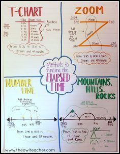 Strategies to Teach Elapsed Time Help students understand elapsed time when teaching math with these four different strategies. Check out these tips and ideas while grabbing a FREEBIE! Math Strategies, Math Resources, Math Activities, Math Tips, Comprehension Strategies, Math Games, Reading Comprehension, Math Tutor, Teaching Math