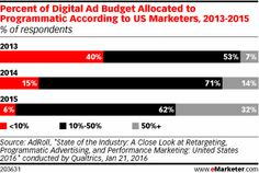 Percent of Digital Ad Budget Allocated to Programmatic According to US Marketers, 2013-2015 (% of respondents)