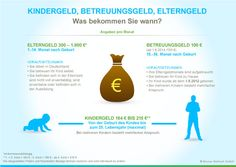 So erhalten Sie Elterngeld, Betreuungsgeld und Kindergeld
