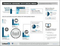 Financial advisers use of social media