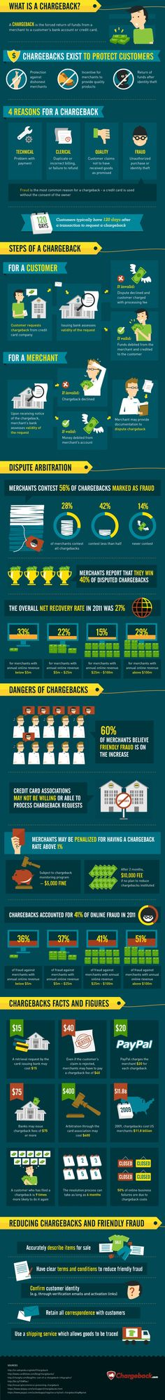 Chargebacks - Customer and Merchant Points of View [Infographic]