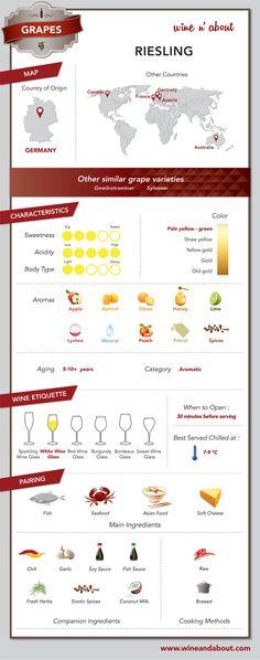 Grapes: Riesling #infografía