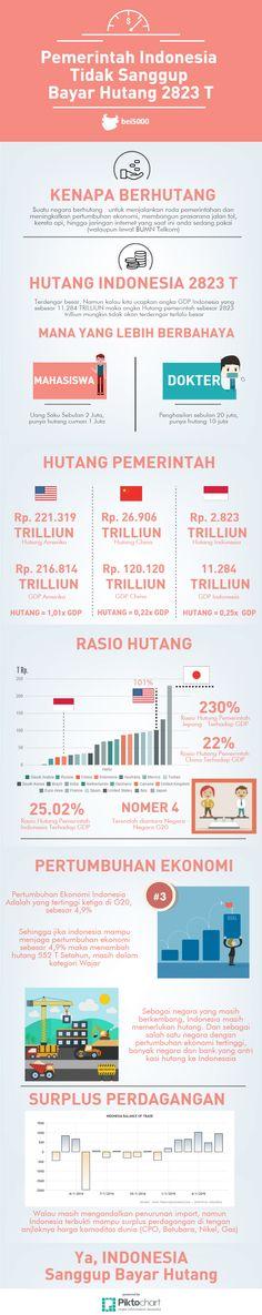 Pemerintah Indonesia Tidak Sanggup Bayar Hutang 2823 t ?