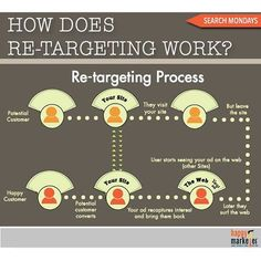 Great #infographic by @hmarketer about #retargeting. Extra traffic doesn't always mean more sales - extra #targeted #traffic does💪🏼! #marketing #motivation #digitalmarketing #howto #success #social #leadgeneration #conversion #efficiency #smarternotharder #advertising