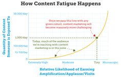 5 Mistakes That Hold Back Your Content Marketing Patel - 5 Mistakes - Image 1 Content Marketing Strategy, Inbound Marketing, Online Marketing, Social Media Marketing, Digital Marketing, Marketing Ideas, Marketing Tools, Lille France, Web Analytics