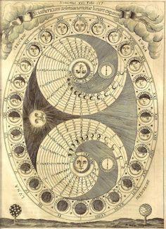 """Résultat de recherche d'images pour """"schema systeme solaire antique"""""""