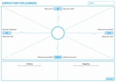 Empathy Map for Learners - Learning Experience Design Human Centered Design, Great Presentations, Positive And Negative, Public Speaking, Inspire Others, Interactive Design, Tool Design, Improve Yourself, Insight