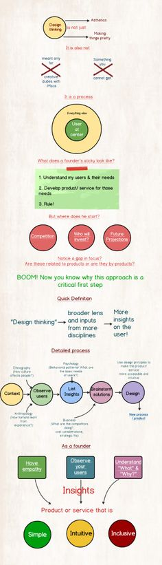 Design Thinking: Keep your users at the center