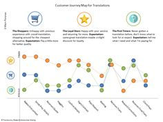 How to Use Customer Journey Maps  #B2B #BuildingMaterials #Manufacturers