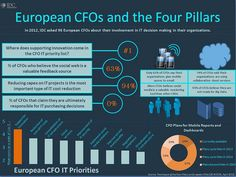 @IDC Research European CFO's and the Four Pillars