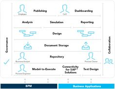 Business Process Analysis - Business Process Modeling | Software AG