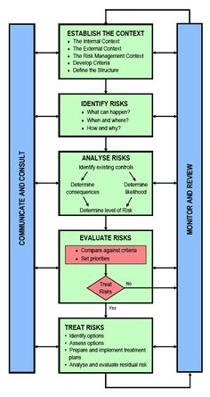 Image Result For Risk Assessment Template  Risk