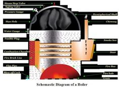 Which electrical components contain Boiler control Panel? Machine Parts, Electrical Components, Boiler, Control Panel