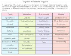 Migraine Food Triggers