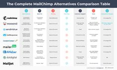 8 Best Mailchimp Alternatives to Save Money and Time in 2020 Marketing Automation, Email Marketing, Free Email Newsletter Templates, Email Editor, Crm Tools, Landing Page Builder, Email Campaign, Email Design, Saving Money