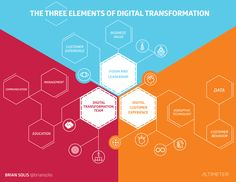 """Altimeter: Technology Should Not Lead Digital Transformation. Companies that allow technology to drive their digital transformation are making a big mistake, according to a new Altimeter Group study, """"Digital Transformation."""" Instead, digital transformation should be driven by the expectations of digital customers."""