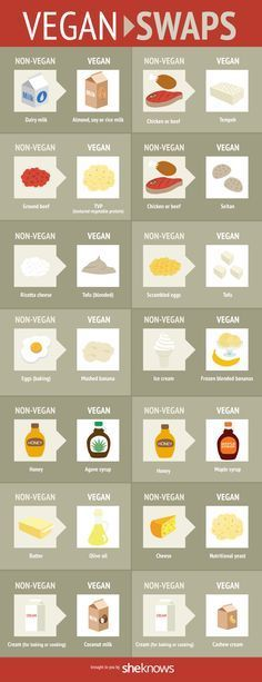 #vegan #yummm #health