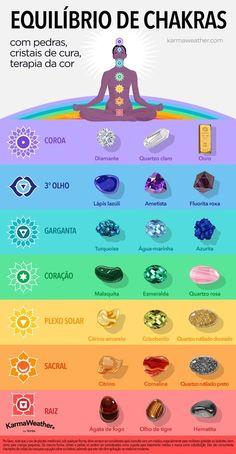 Gráfico de balanceamento de chakras com litoterapia - Equilibre seus 7 #chakras com gemas, cristais de cura e cromoterapia © KarmaWeather®