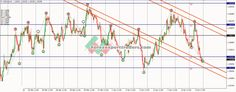 Elliot Wave & Trendline AutoPlot Forex Trading System, Trading Strategies, Waves, Ocean Waves, Beach Waves, Wave