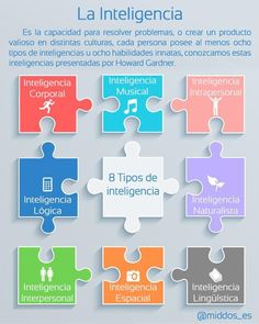 #educación ¿Sabes cuáles son las inteligencias múltiples de Howard Gardner? pic.twitter.com/y6RmuQs561