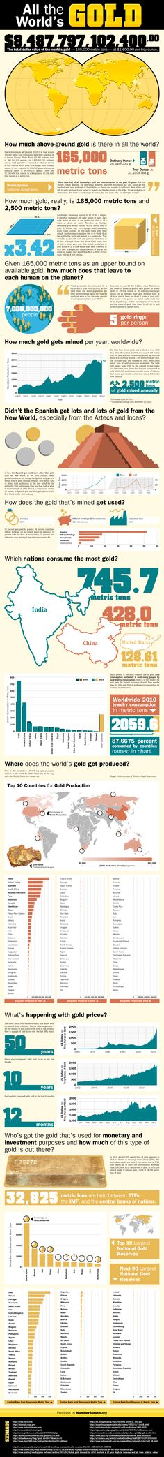 All The World's Gold #World's #gold #Infographics
