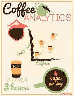 Infographic of my personal coffee consumption. #graphicdesign #adobeillustrator