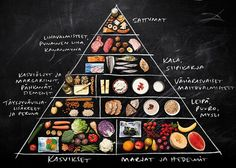 Ruokakolmio on todellinen klassikko. / Food triangle is an absolute classic. Pizza Hut Menu, Good Healthy Recipes, Margarita, Blueberry, Healthy Lifestyle, Healthy Living, Keto, Yummy Food, Nutrition