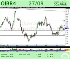 OI - OIBR4 - 27/09/2012 #OIBR4 #analises #bovespa