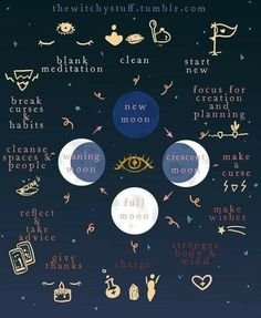 Witchy Moon*:・゚✧ A little guide on using the moon in your favor while practicing witchcraft! The moon is so important in cycles and everyday life so pay attention to what she says!