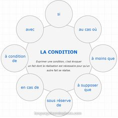Printing Ideas Useful French Learning Games Numbers Ap French, Learn French, Learn English, French Articles, French Resources, French Learning Games, French Grammar, French Classroom, Homemade 3d Printer