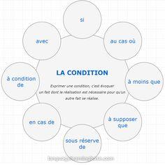 EXPRIMER L'OPPOSITION, LA CAUSE, LA CONDITION. - learn French,francais,opposition,cause,condition