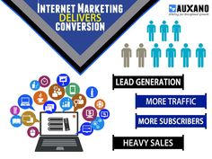 Because Internet Marketing Delivers Conversion Internet Marketing Company, Content Marketing, Digital Marketing, Business Website, Online Business, Web Analytics, Display Advertising, Seo Services, Lead Generation