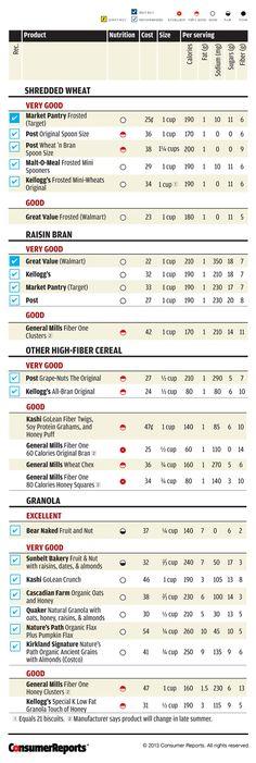 Best High Fiber Cereal - Consumer Reports Taste Test
